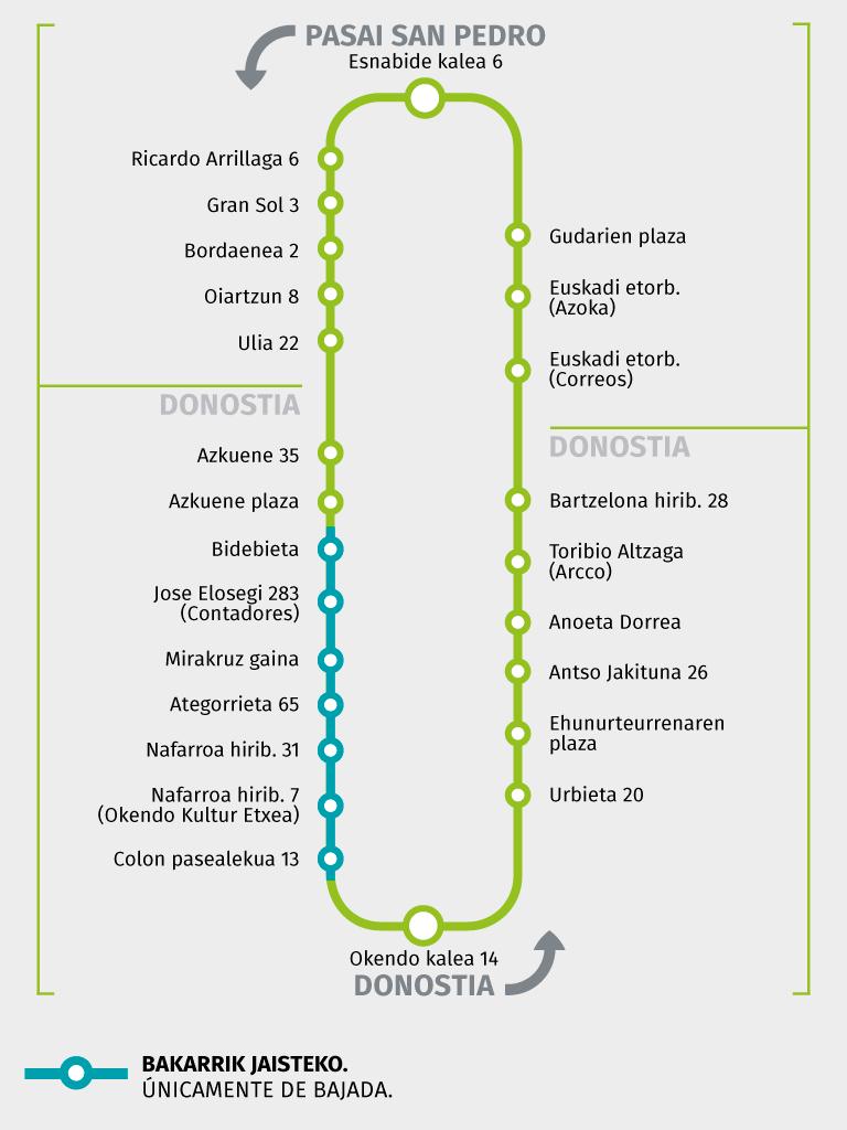 E08 - Pasai San Pedro > Trintxerpe Alto > Donostia