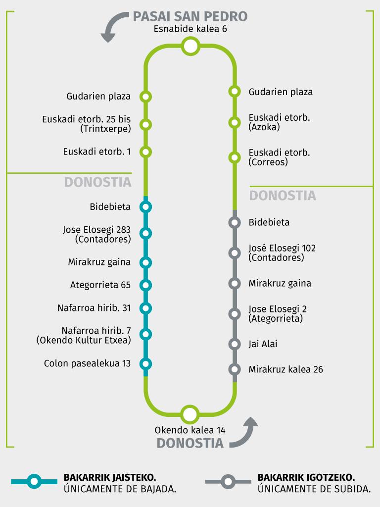 E09 - Pasai San Pedro > Donostia