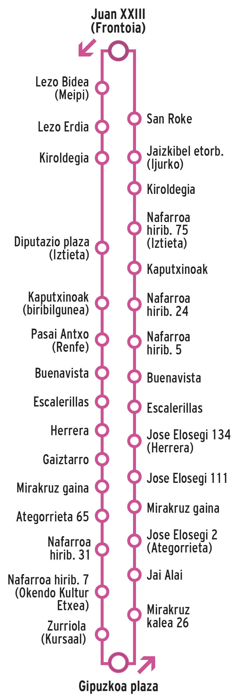 Línea E78