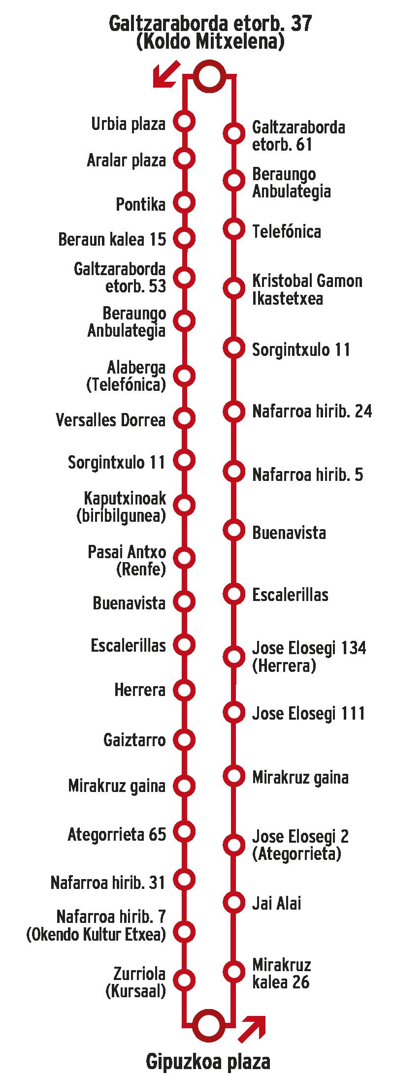 Línea E75
