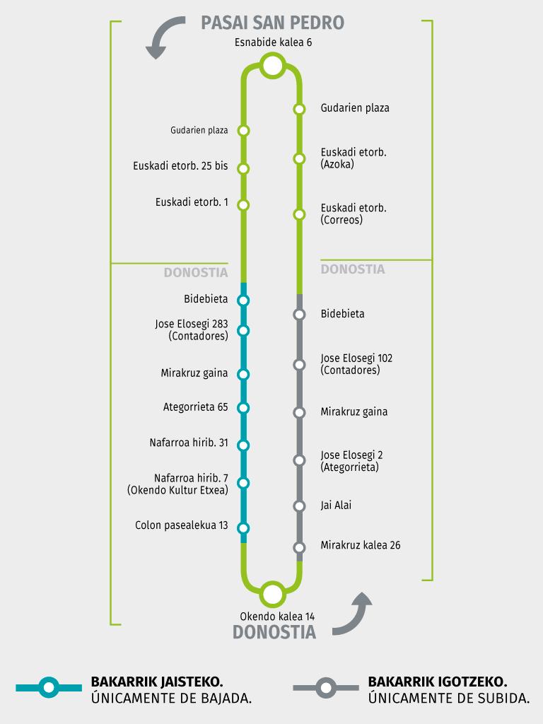Línea E79
